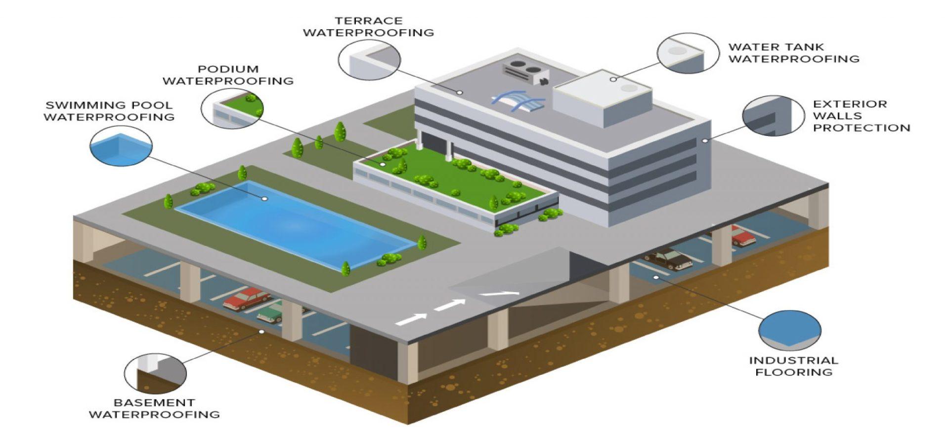 Waterproof company in Bangladesh - FOUNTECH
